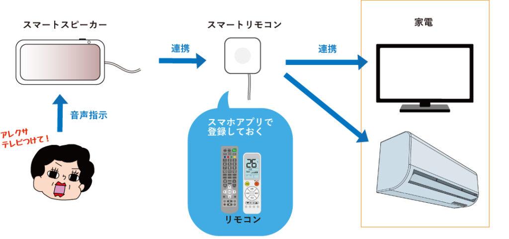 スマートスピーカーとスマートリモコンの連携